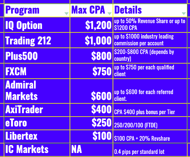 100 forex brokers ic markets capital solborn venture investment company
